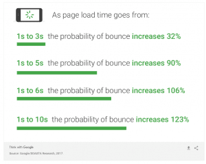 bounce rate laad snelheid